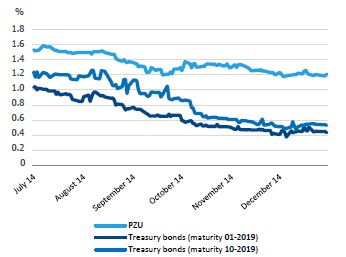 PZU eurobonds yield compared to Polish treasury eurobonds with matury date in 2019