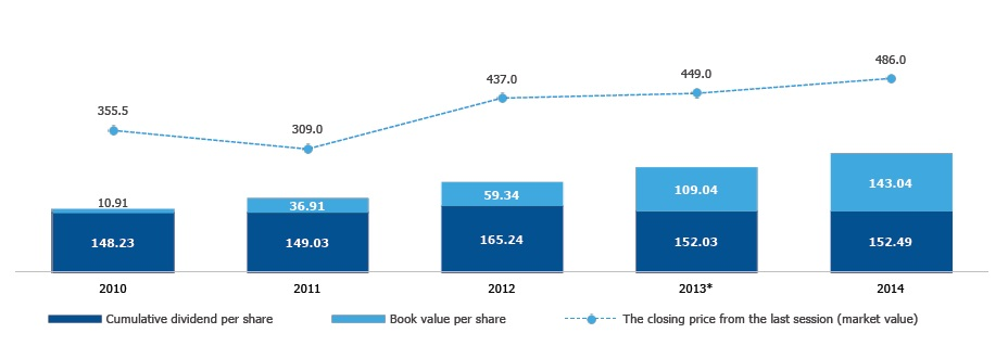 Book value per share and gross accumulated dividend per share (PLN)